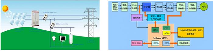 光伏并网发电系统运行图